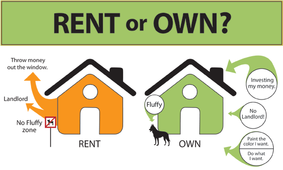 Is It Better To Rent Or Buy A Home Calculator