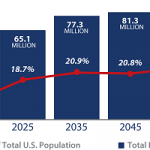 America Has an Aging Population