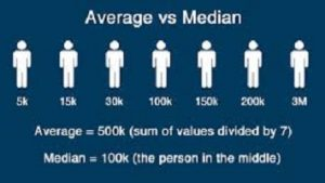 What Words Like Average and Median Mean