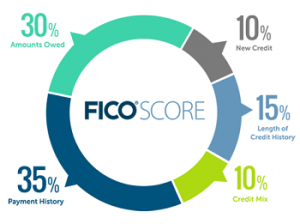 Five Credit Tips to Get Lender Approval